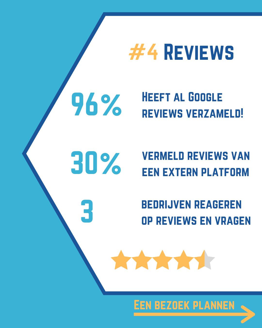 Reviews GMB Onderzoek